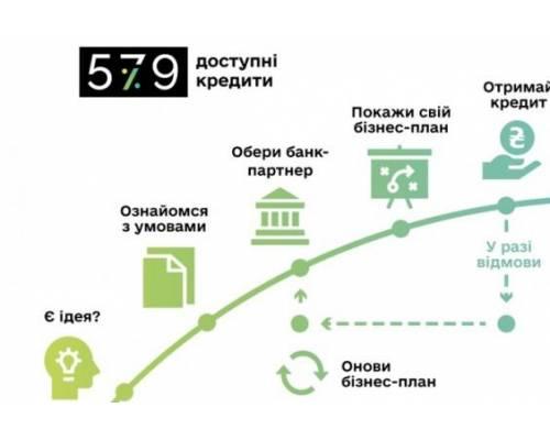 Уряд збільшив максимальну суму кредиту за програмою «Доступні кредити 5-7-9%» у два рази