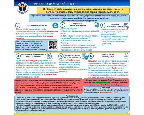 Люботинська міська філія Харківського ОЦЗ інформує: