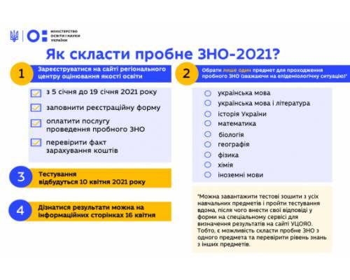 5 січня стартувала реєстрація на пробне ЗНО