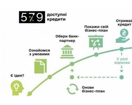 Уряд вдвічі збільшив ліміт державної допомоги бізнесу за програмою «5-7-9»