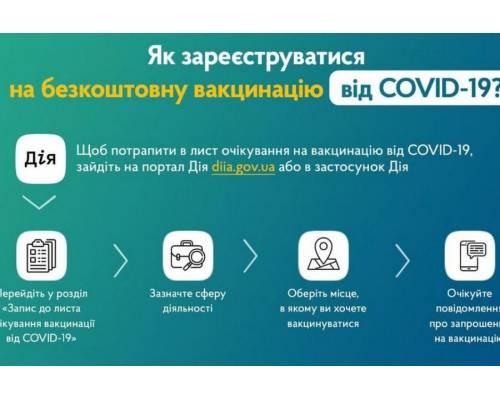 Мінцифри спільно з МОЗ запустили послугу «Запис до листа очікування вакцинації від COVID-19» у застосунку та на порталі «Дія», а також через Національний контакт-центр з питань протидії COVID-19.