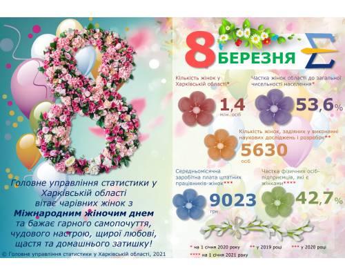 Головне управління статистики у Харківській області