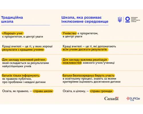 Державна служба якості освіти України: